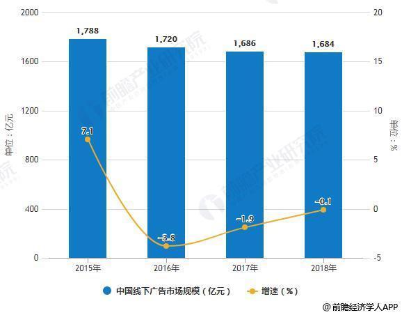 2018年中国户外广告行业市场现状及发展前景分析 未来电梯广告或将成为第一大场景